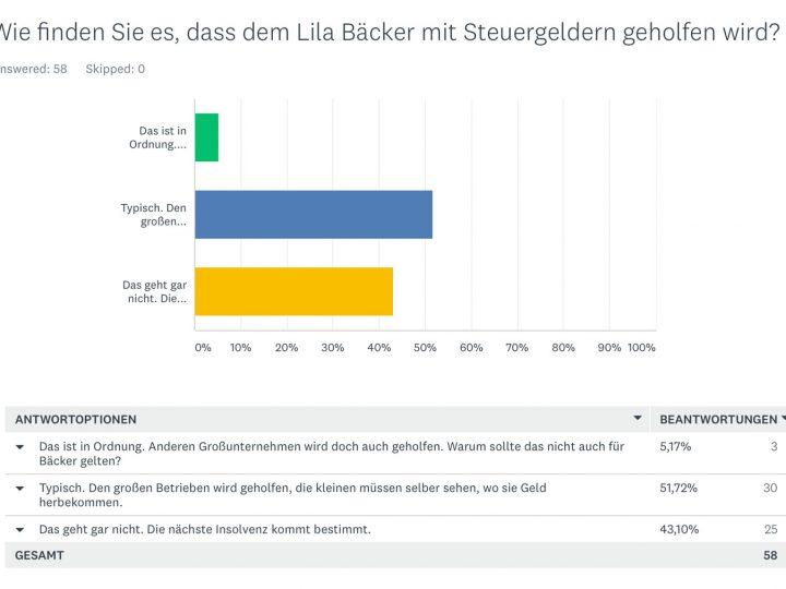 95 % gegen Lila Bürgschaft